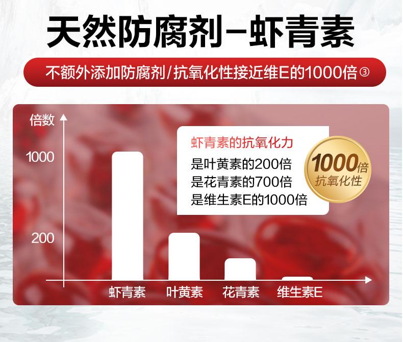 美国产 MegaRed 南极磷虾油胶囊 120粒/瓶 通血管降三高 图3