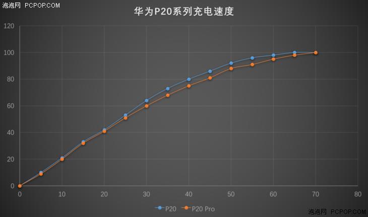 徕卡三摄华为P20/P20 Pro评测
