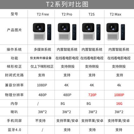 WANBO 万播 T2max 投影仪
