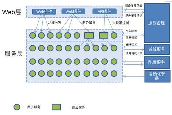 java框架整合Springmvc+mybatis+shiro+lucene+rest+webservice+maven