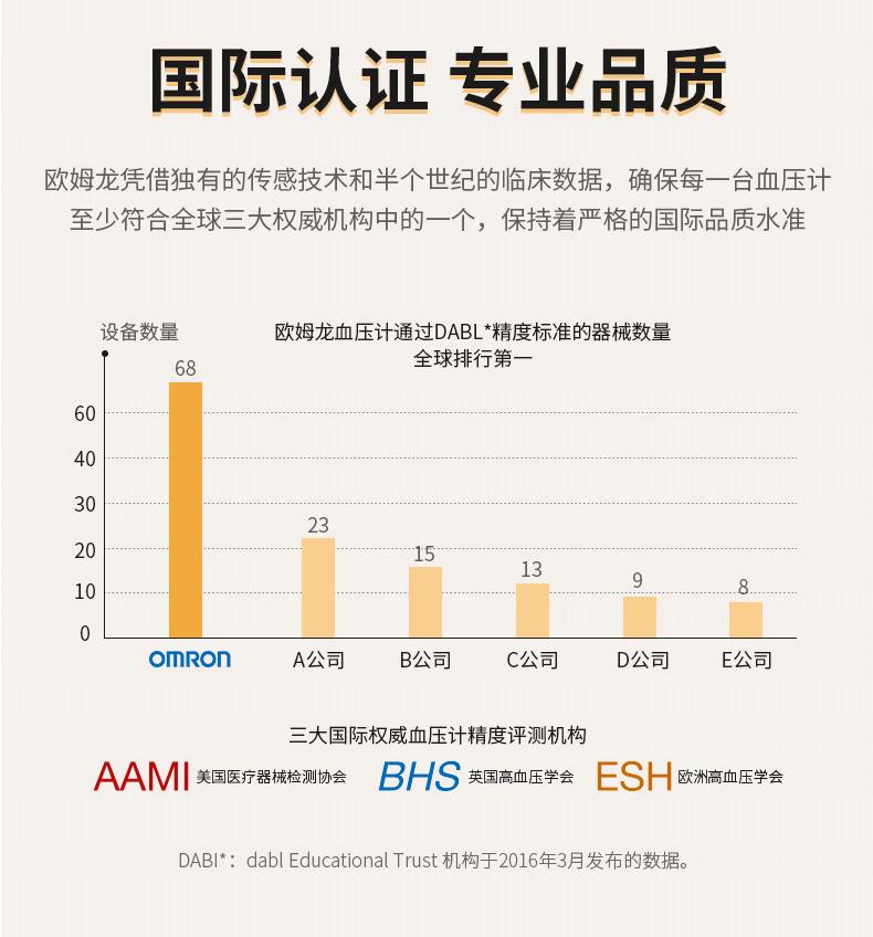 市场占有率第一 日本 欧姆龙 U10L 上臂式电子血压计 全程一键操作 图4