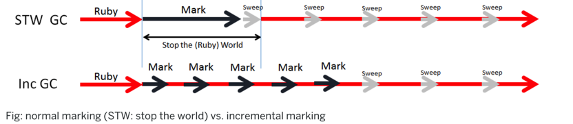 STW vs 增量式