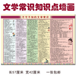 Primary and secondary school students' literature knowledge learning wall chart Chinese literature knowledge Xiaosheng first name famous person wall chart
