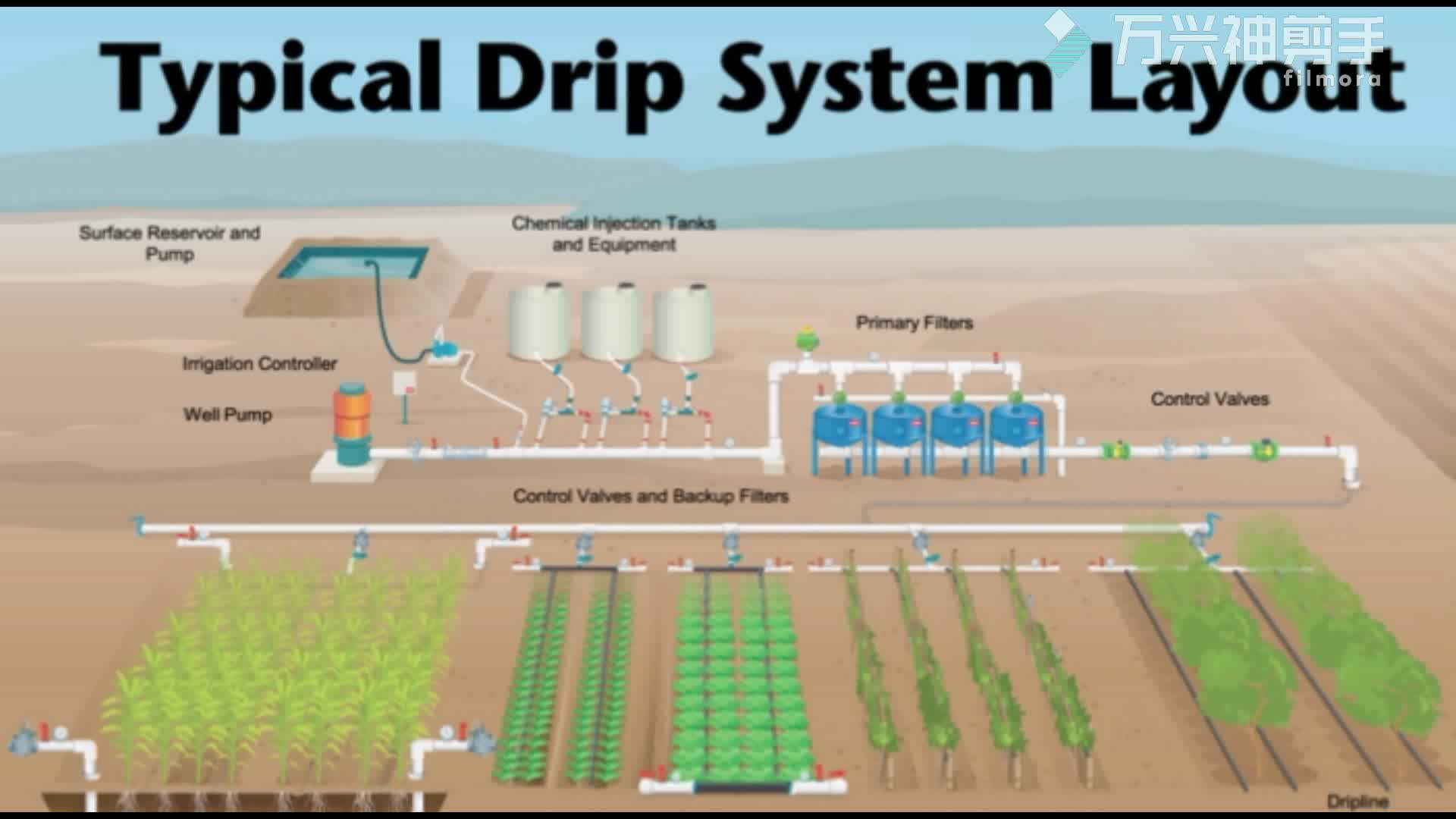 Low Cost Farm Agricultural Drip Irrigation System For ...