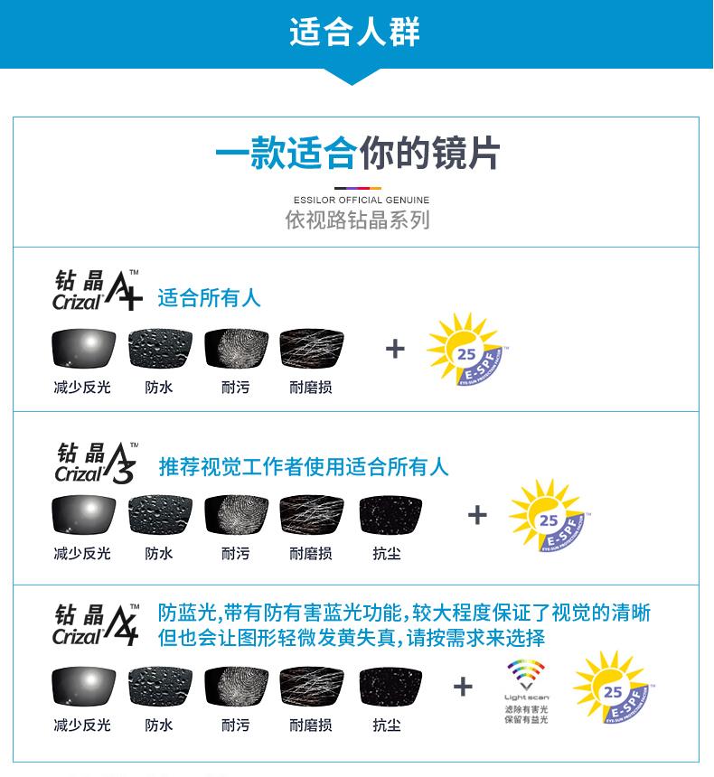 依视路钻晶眼镜片防蓝光非球面送康视顿元内镜框详细照片