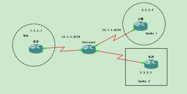 多厂商VPN系列之四:Cisco&H3C Dynamic LAN-To-LAN VPN【 包含路由器 ASA MSR】
