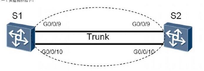 华为路由交换由浅入深系列(五):华为交换机基本操作 双工 链路聚合 STP VLAN Trunk 三层接口路由合集演示
