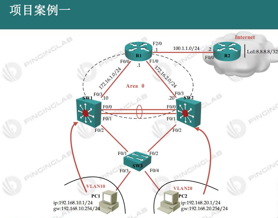 【实战必看】小型企业网设计与部署(CCNA学完必看)