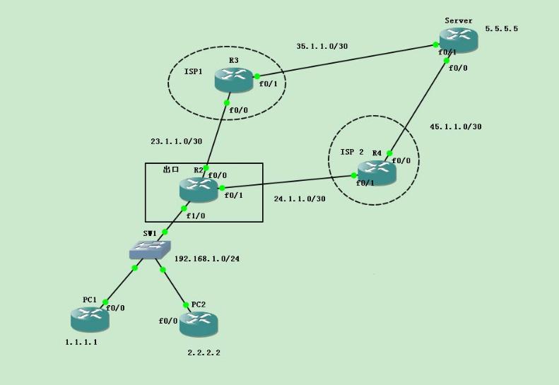经典案例系列分享之二:双ISP情况下冗余、负载分担的案例【Cisco路由器】