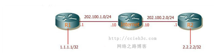 多厂商VPN系列之二:Cisco&H3C GRE Over IPsec& SVTI VPN