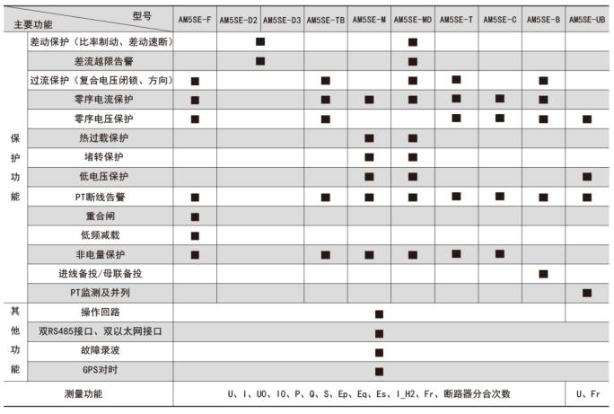 变配电站无人值守  线路保护测控装置   安科瑞AM5SE-F  进线/馈线微机电动机保护装置  三段式过流保护示例图7