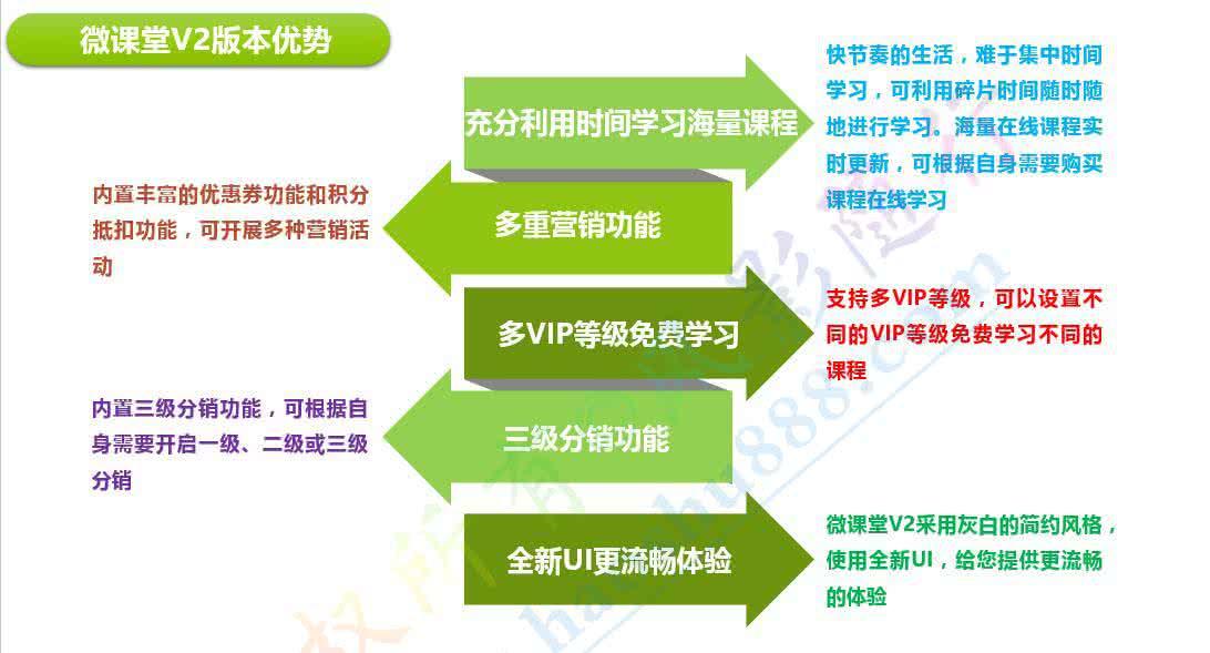 微課程,微課堂,微信直播授課(圖3)