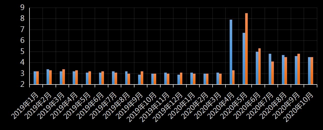 美国劳工统计局(BLS)美国时薪年增长率及变动趋势 (2019年11月),时薪增长率是多少,美国平均小时工资增长率,利多利空黄金美元,最新,今日,今夜,数据发布官网,美国时薪数据官方网站