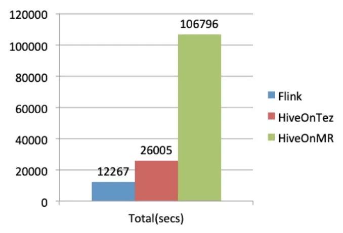 Flink 1.10 和 Hive 3.0 性能对比