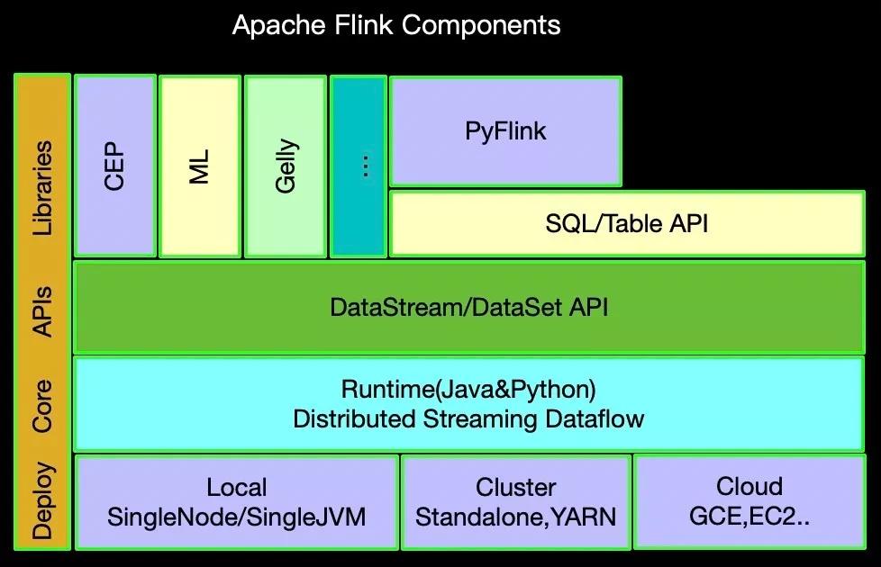 PyFlink 作业的多种部署模式