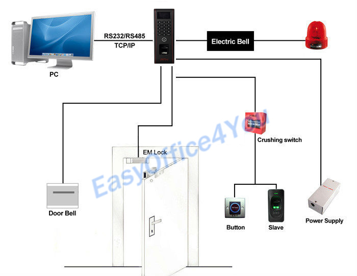 lenel wireless wiring diagrams access control system