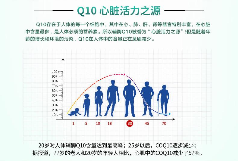 GNC健安喜辅酶Q10 100mg300粒强健心脏抗压家庭大瓶装辅酶q10 营养产品 第4张