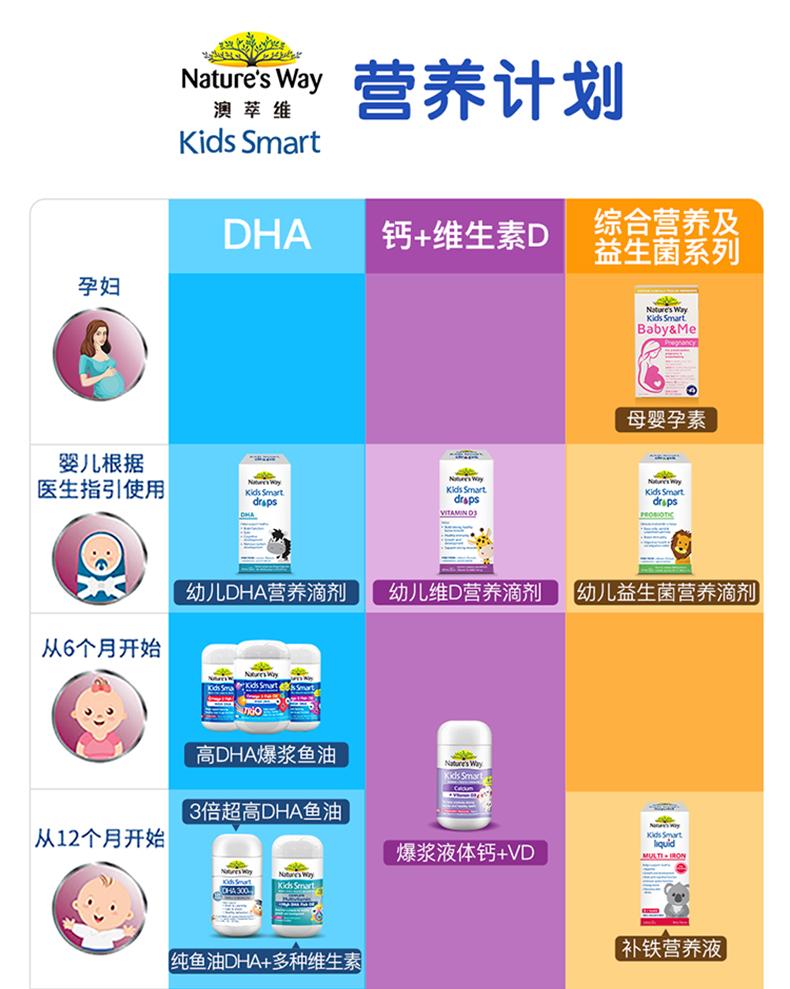 Nature's Way澳洲佳思敏儿童dha鱼油软糖婴幼儿DHA补脑营养120粒 产品系列 第15张