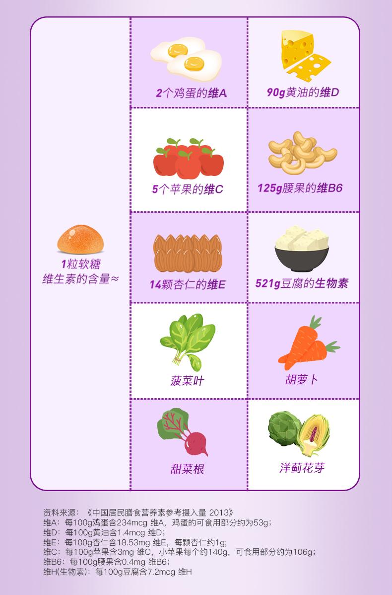 Nature'sWay佳思敏儿童软糖 蔬菜软糖宝宝全面营养60粒复合维生素 产品系列 第9张