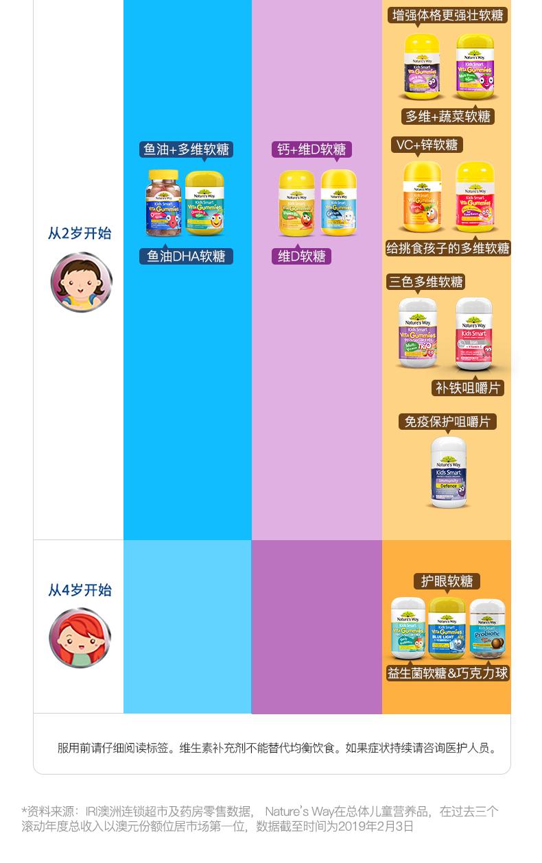 Nature'sWay佳思敏儿童维生素C软糖宝宝补锌维C免疫力澳洲营养品 产品系列 第16张