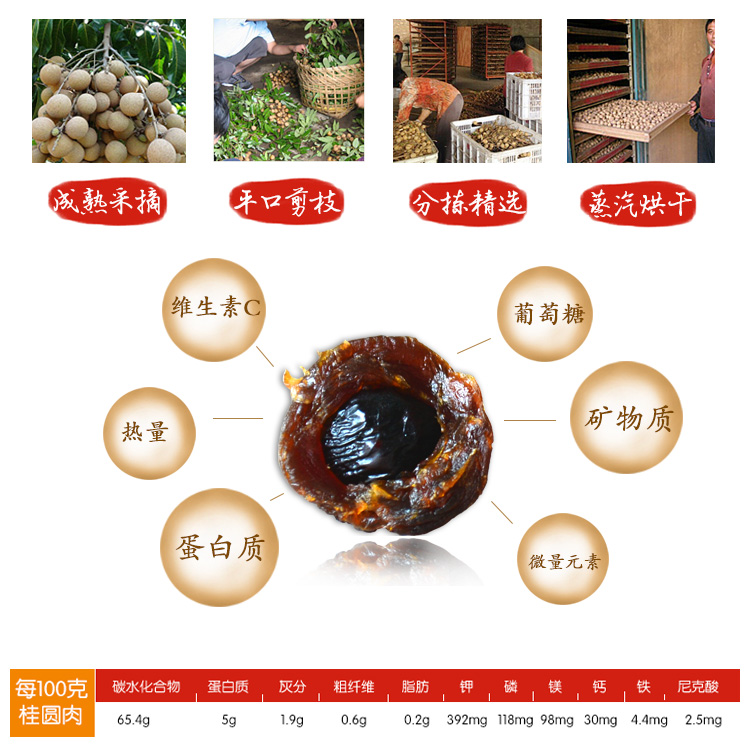 桂圆-内页-营养