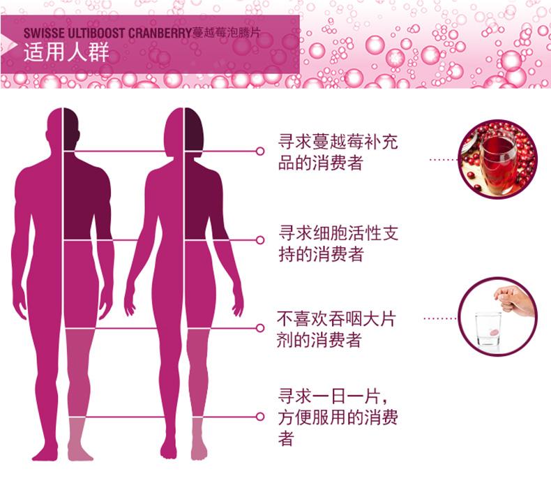 【有好货】Swisse蔓越莓泡腾片25,000mg60片呵护缓解女性泌尿健康 我们的产品 第8张