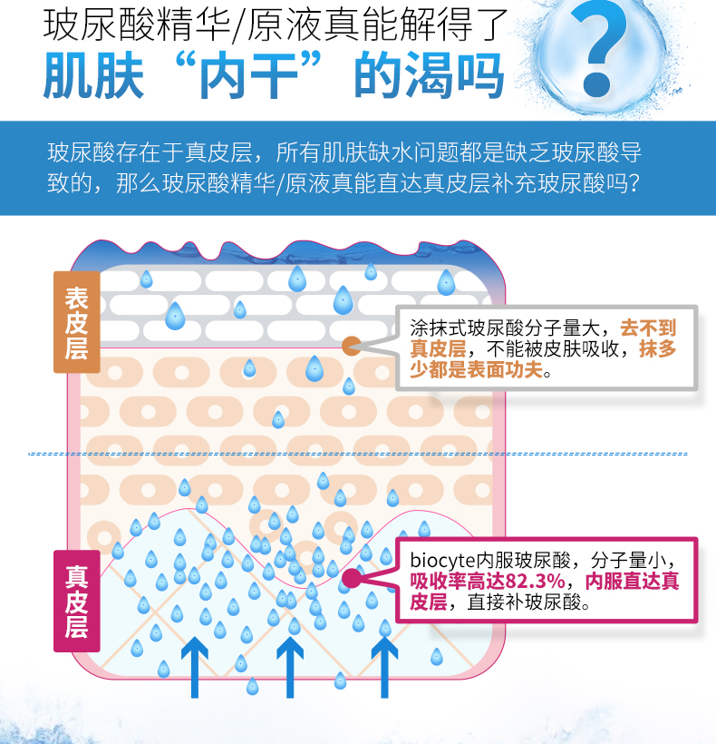 biocyte玻尿酸原液精华保湿补水全身水润紧致嫩肤抗皱法国正品 产品中心 第3张