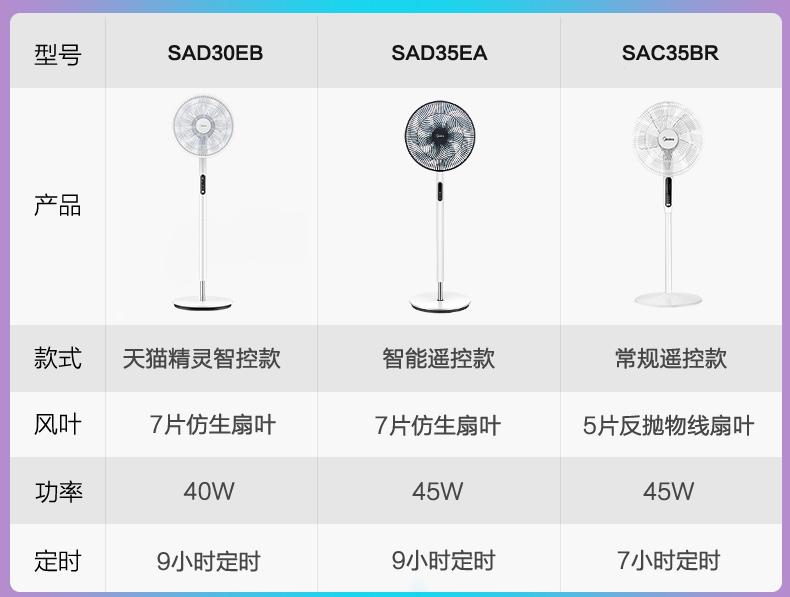 美的 SAD30EB 9档风速 智能感温遥控落地扇 风随温变 天猫精灵声控 图18