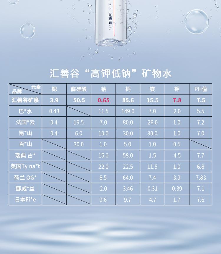 汇善谷 高锶弱碱性天然矿泉水 517ml*18瓶 图4