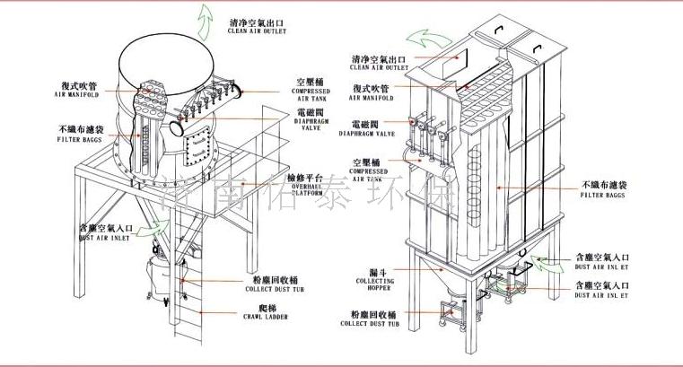 布袋除尘器原理图