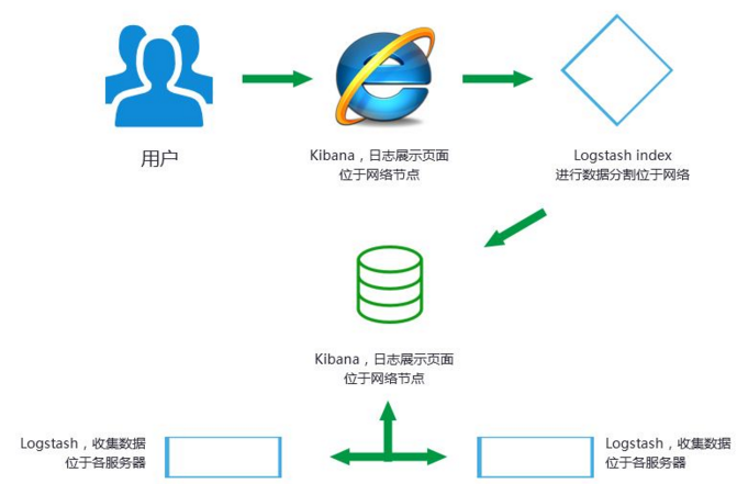 php网站搭建流程