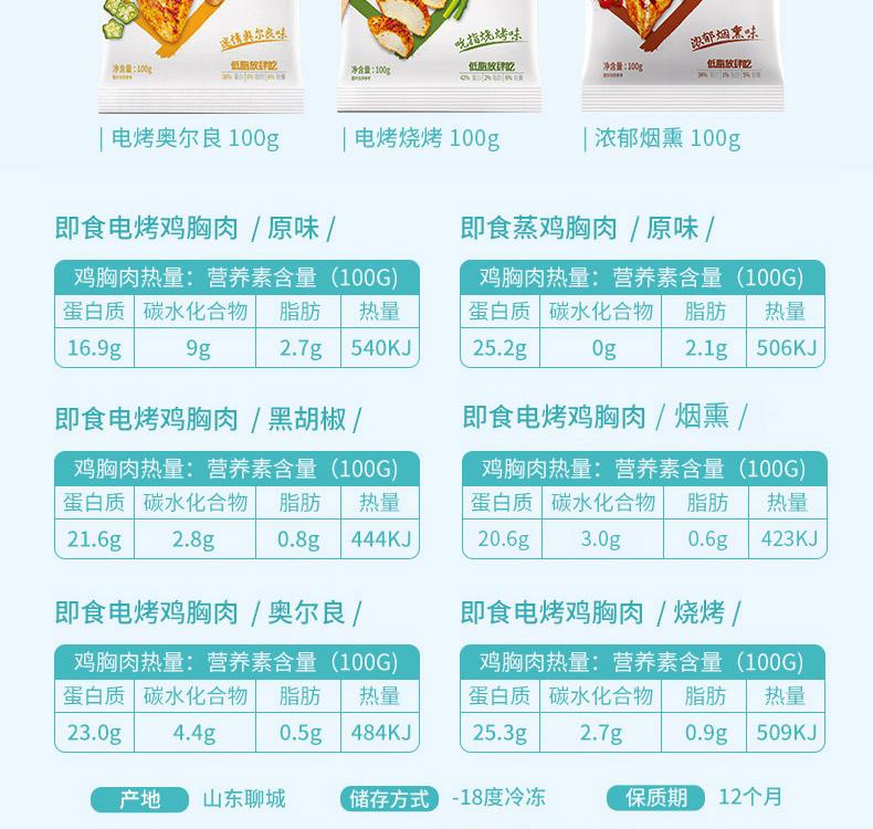 6口味、肯德基供應商:100gx7袋,優形 低脂即食雞胸肉 49.9元包郵 2件89.9元(之前推薦59.9元) 買手黨-買手聚集的地方