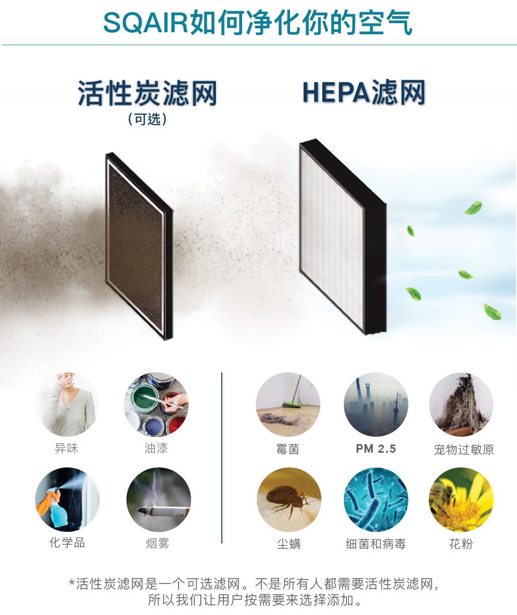 Sqair 活性炭滤网+HEPA滤网净化空气