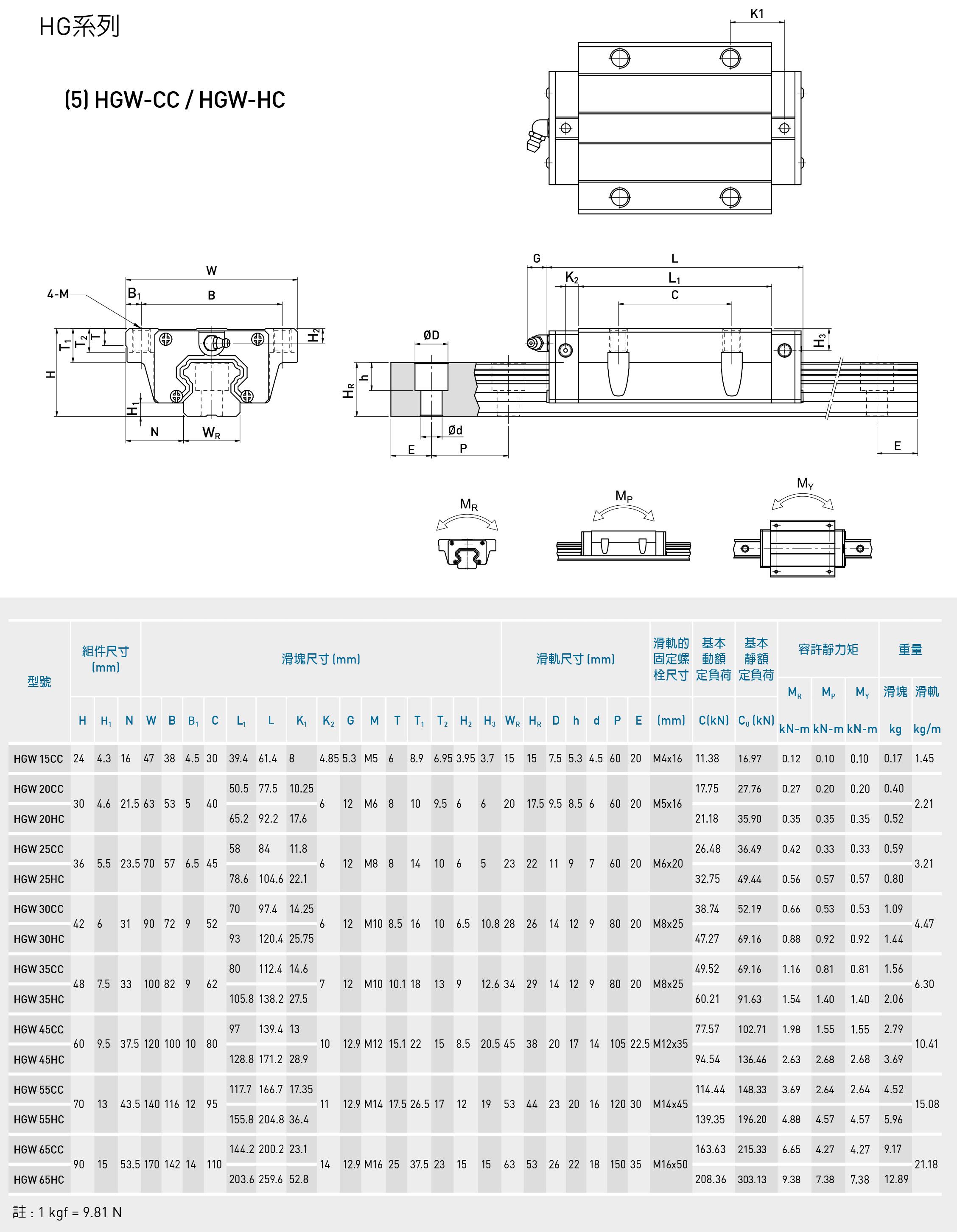 国产精密直线导轨滑块HGH/HGW15/20/25/30/35/45/55CA/CC线轨滑轨 (图10)