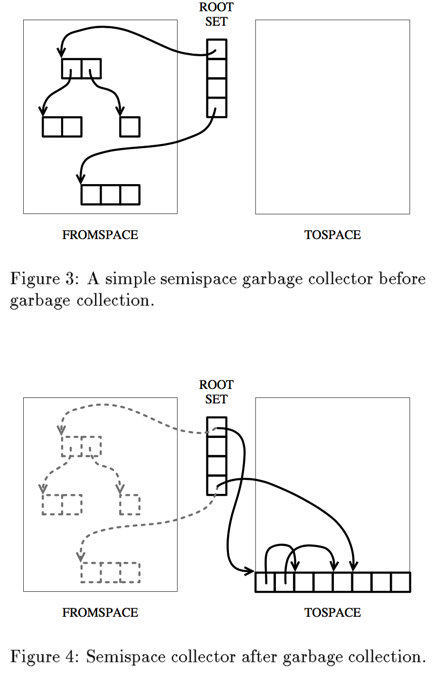 semispace 示意图