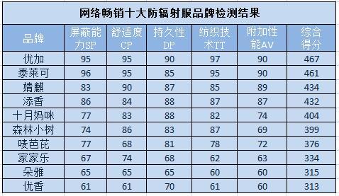 2018网络畅销十大防辐射服品牌检测结果