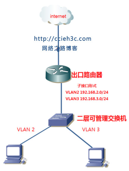 DHCP:(10)H3C DHCP features DHCP ARP安全控制