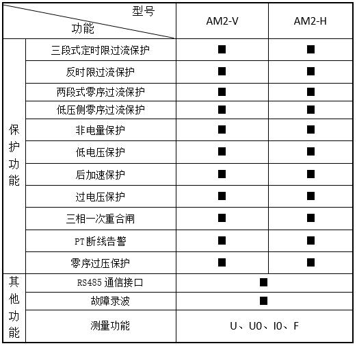 变配电站无人值守  线路保护测控装置   安科瑞AM5SE-F  进线/馈线微机电动机保护装置  三段式过流保护示例图3