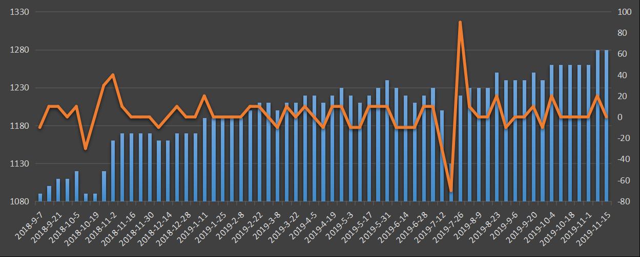 美国原油产量,eia最新原油产量数据,今日eia原油产量,今夜原油产量数据,eia原油产量数据发布官网,eia原油产量数据变动,变动趋势图,美国页岩油产量