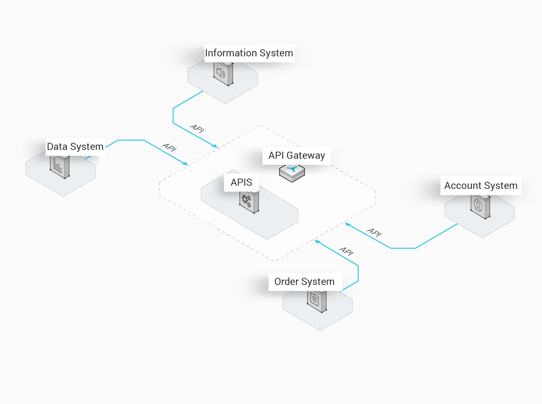 API Gateway: High-Performance and Available API Hosting