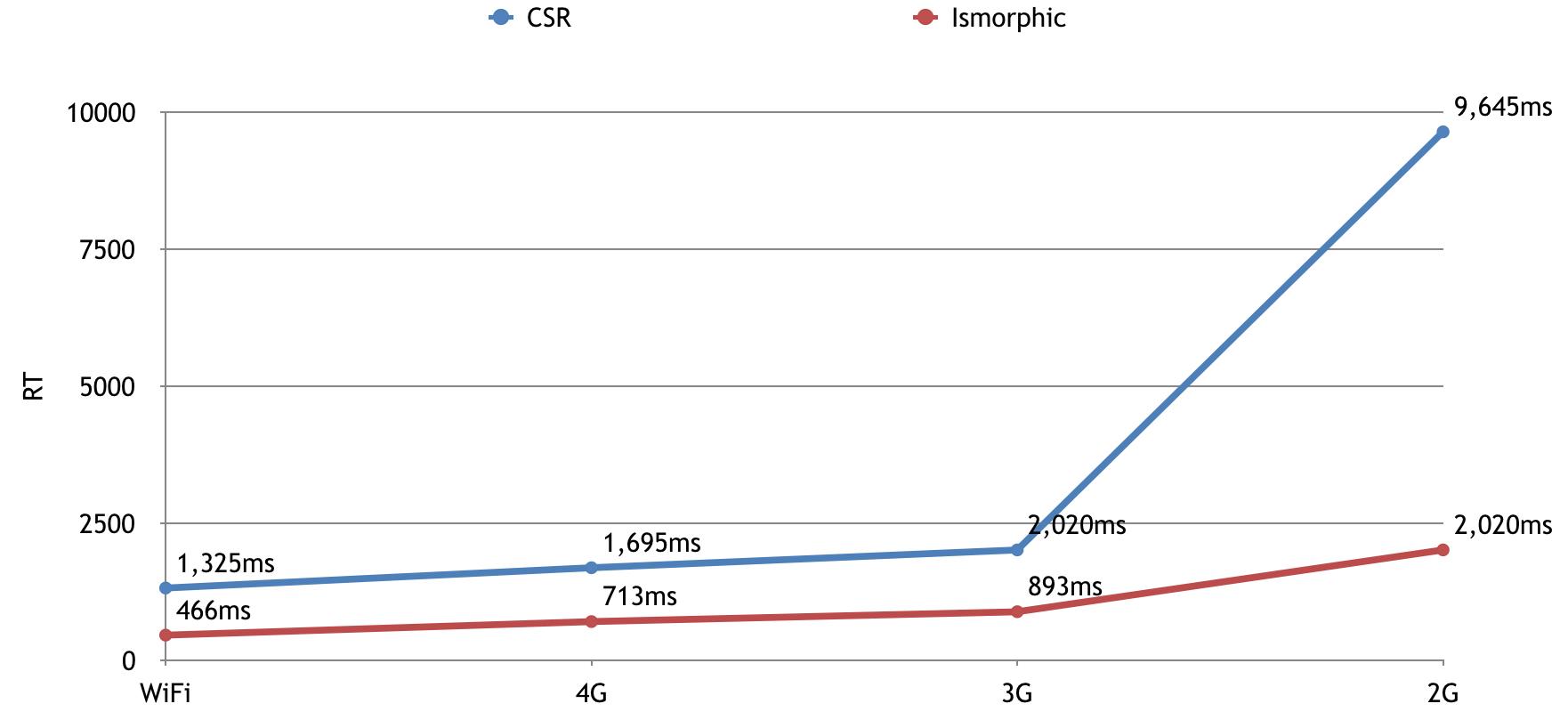 isomorphic vs performance