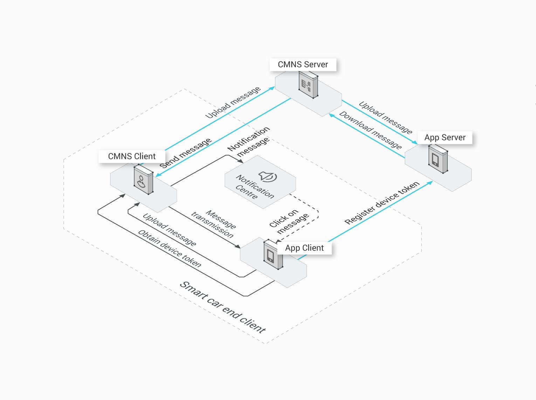 internet of vehicle command center  iov cc   cloud