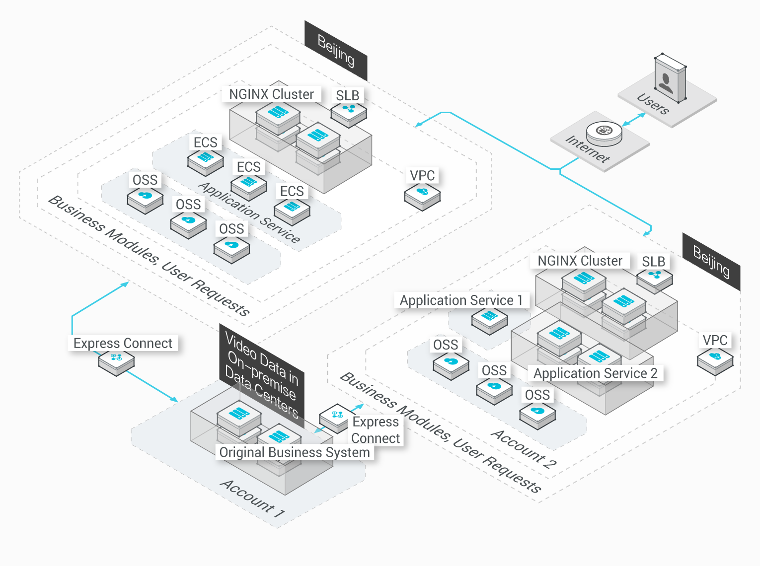 Express Connect: Private Cloud Network Environment with High