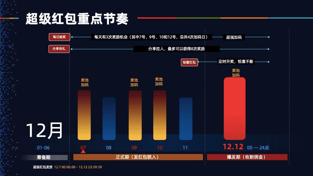 2019年淘宝天猫双12超级红包,千万超级红包,最高可中1212元