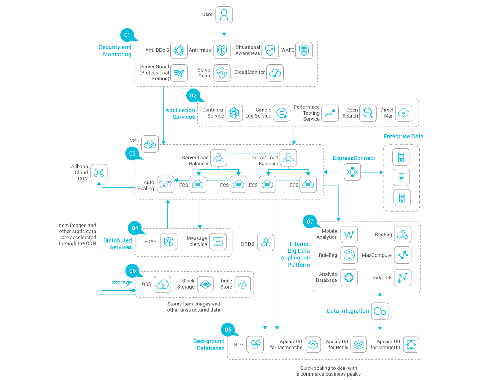Large E-commerce: Mature & Stable Architecture on Distributed