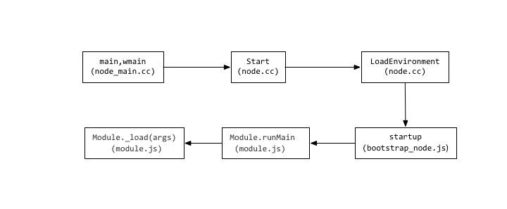node_main