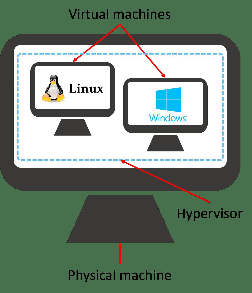 Microsoft vai usar Linux para criar um ecossistema completo de virtualização