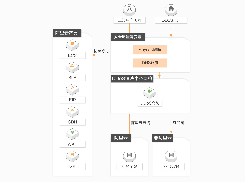 DDoS防护产品功能特性,无限防御游戏盾