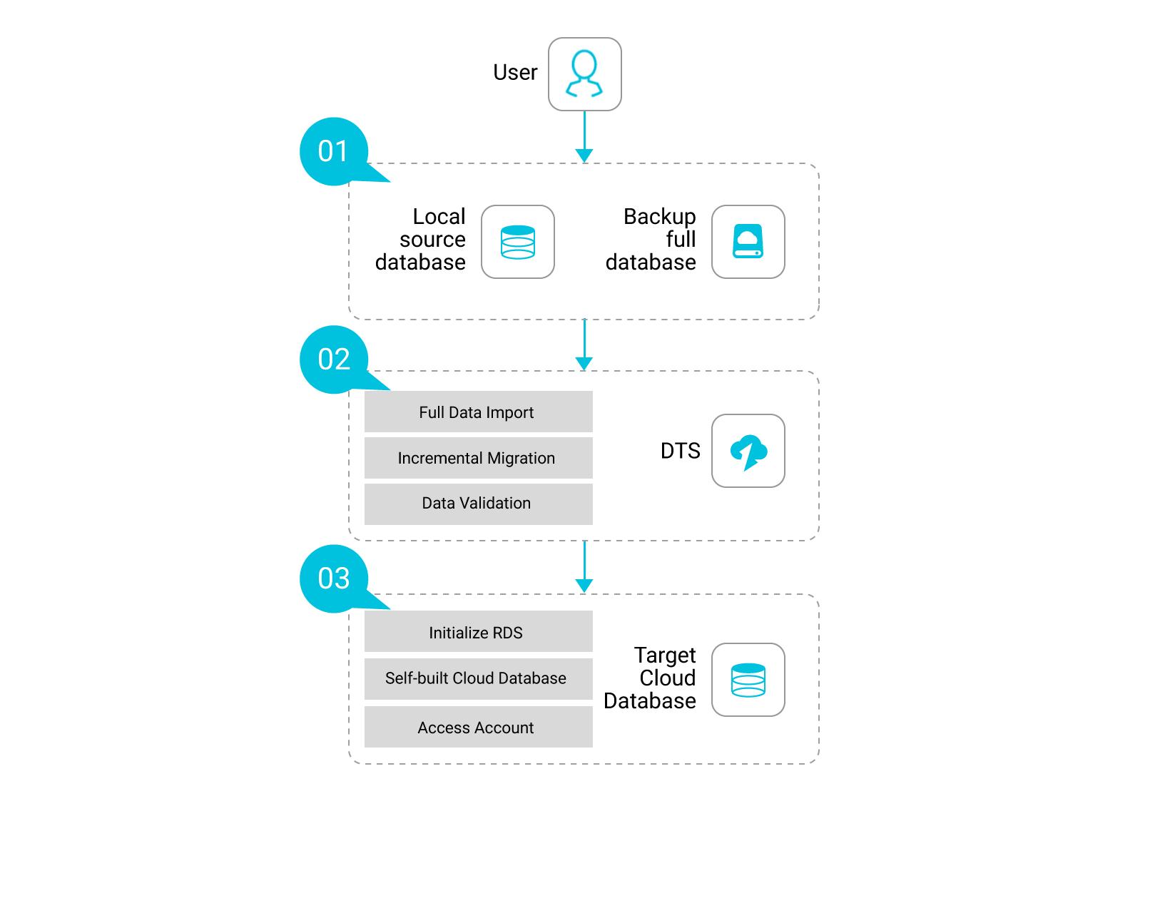 Database Migration  Secure  U0026 Reliable Data Migration