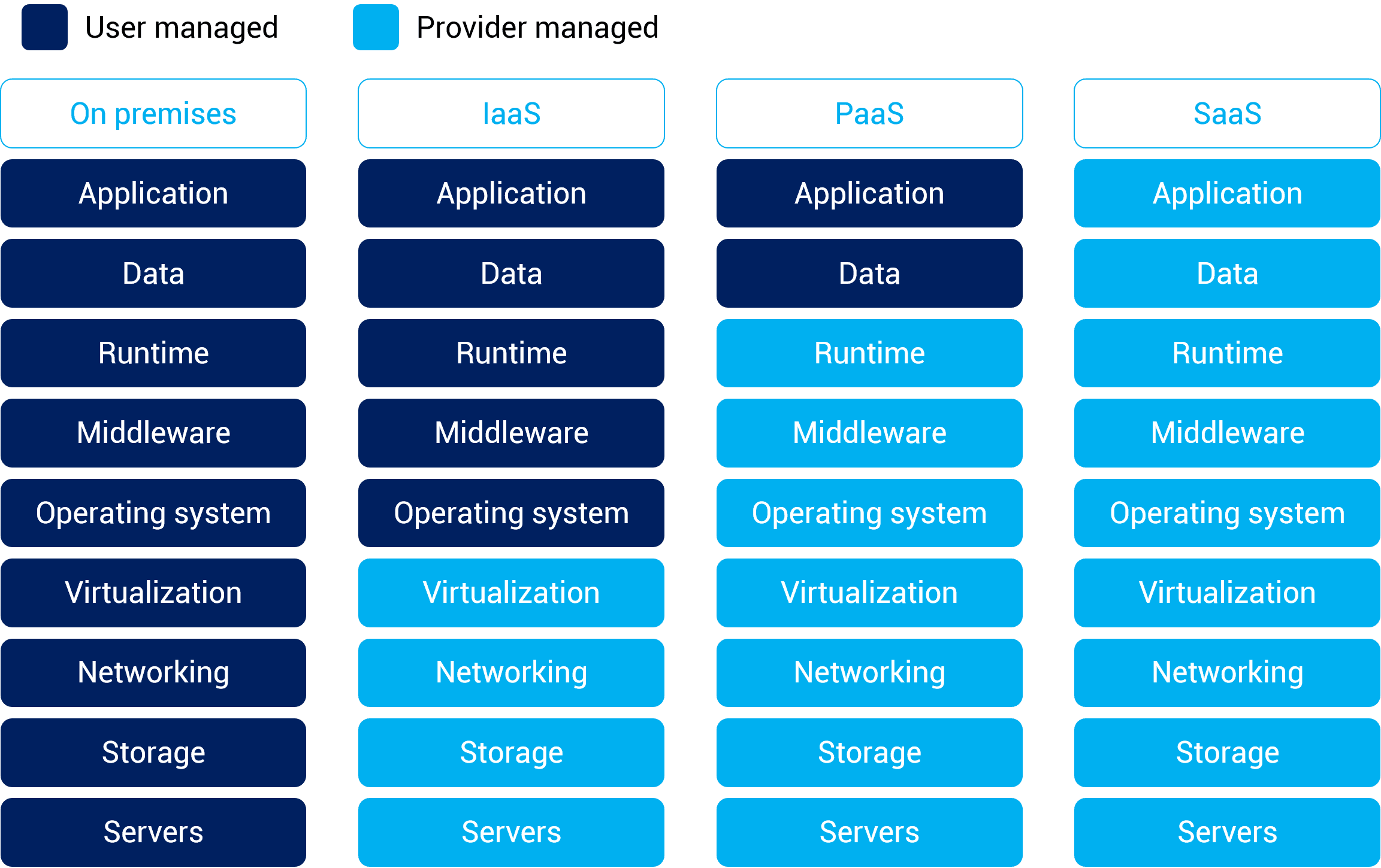 what is difference between iaas, paas and saas
